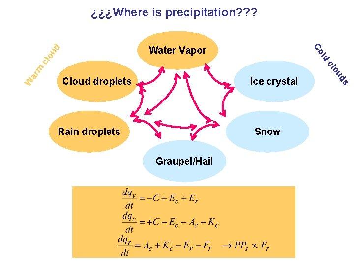 ¿¿¿Where is precipitation? ? ? d ou m W ar Ice crystal Rain droplets