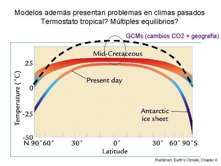 Modelos además presentan problemas en climas pasados Termostato tropical? Múltiples equilibrios? GCMs (cambios CO