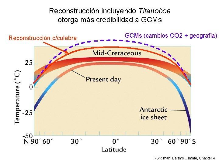 Reconstrucción incluyendo Titanoboa otorga más credibilidad a GCMs Reconstrucción c/culebra GCMs (cambios CO 2