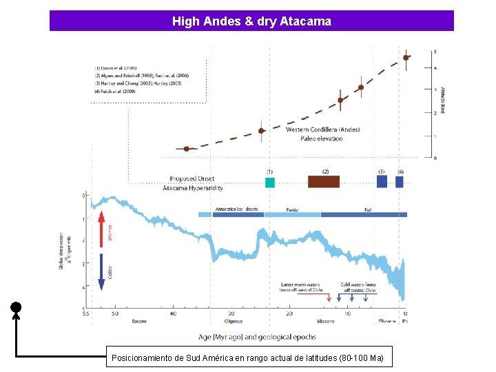 High Andes & dry Atacama Posicionamiento de Sud América en rango actual de latitudes