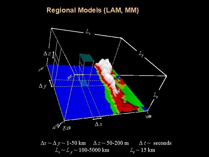 Regional Models (LAM, MM) Lx z Ly y Lz x x ~ y ~