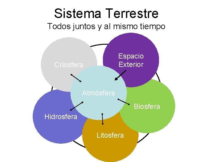 Sistema Terrestre Todos juntos y al mismo tiempo Espacio Exterior Criosfera Atmósfera Biosfera Hidrosfera