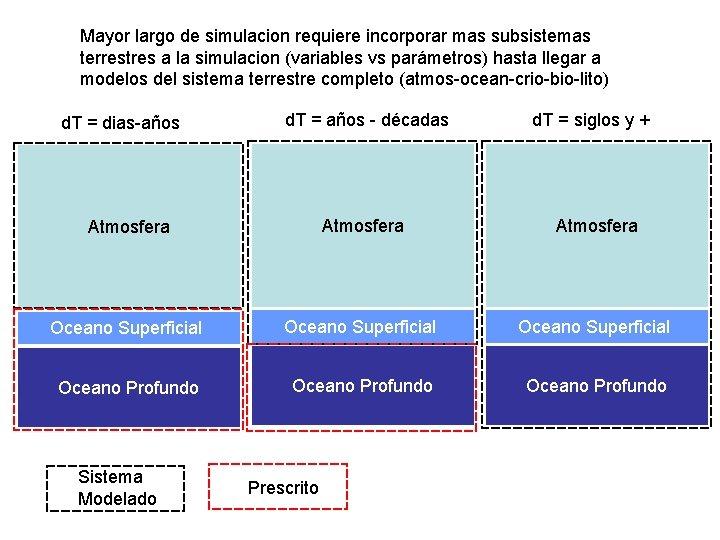 Mayor largo de simulacion requiere incorporar mas subsistemas terrestres a la simulacion (variables vs