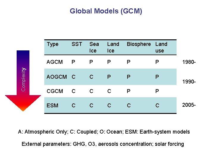 Complexity Global Models (GCM) Type SST Sea Ice Land Ice Biosphere Land use AGCM