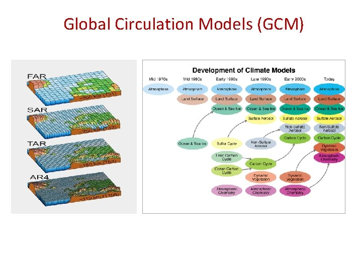 Global Circulation Models (GCM)