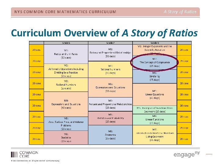 NYS COMMON CORE MATHEMATICS CURRICULUM A Story of Ratios Curriculum Overview of A Story