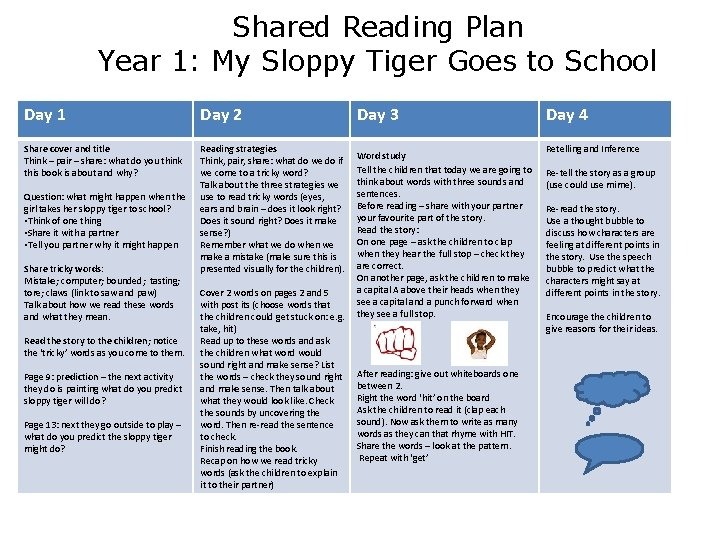 Shared Reading Plan Year 1: My Sloppy Tiger Goes to School Day 1 Day