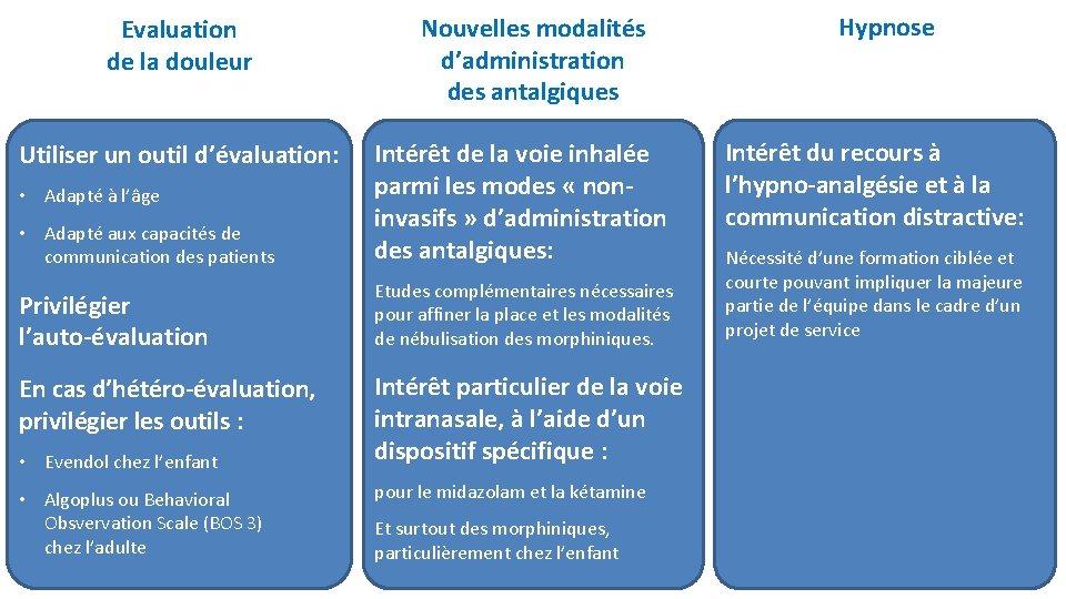 Evaluation de la douleur Nouvelles modalités d'administration des antalgiques • Adapté aux capacités de