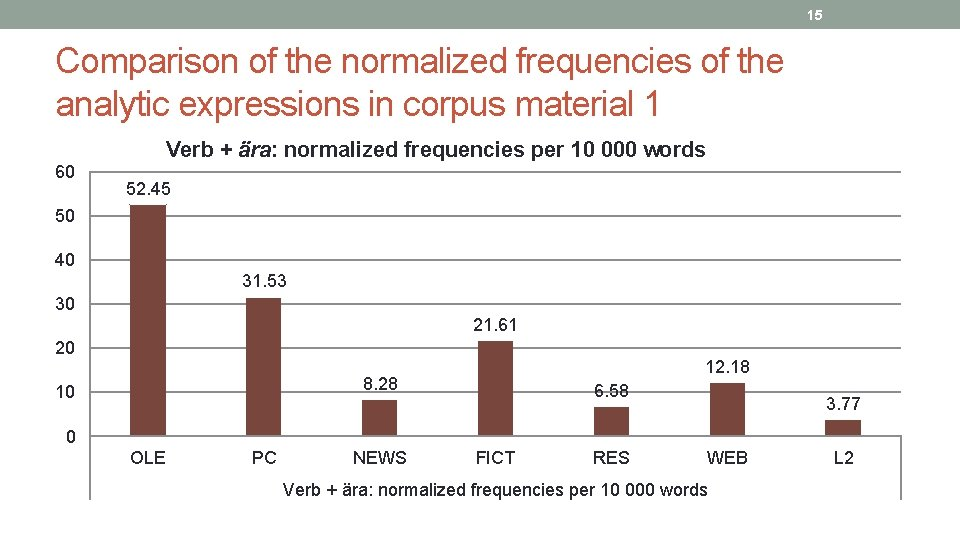 15 Comparison of the normalized frequencies of the analytic expressions in corpus material 1