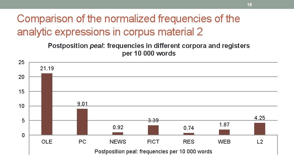 16 Comparison of the normalized frequencies of the analytic expressions in corpus material 2