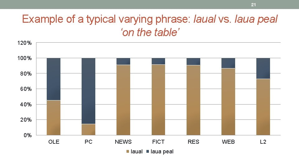 21 Example of a typical varying phrase: laual vs. laua peal 'on the table'