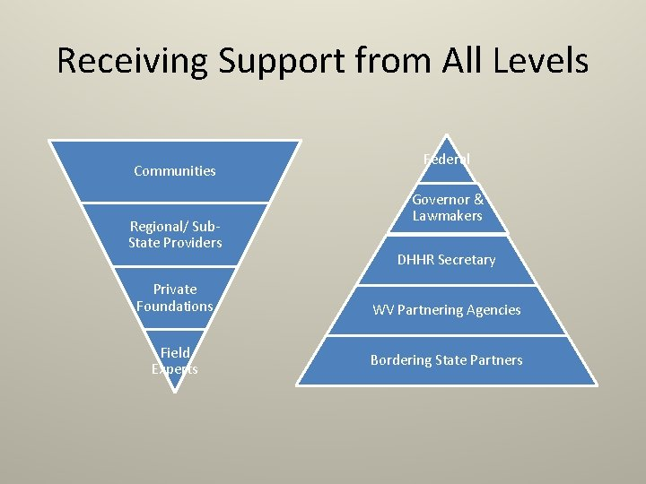 Receiving Support from All Levels Communities Regional/ Sub. State Providers Private Foundations Field Experts
