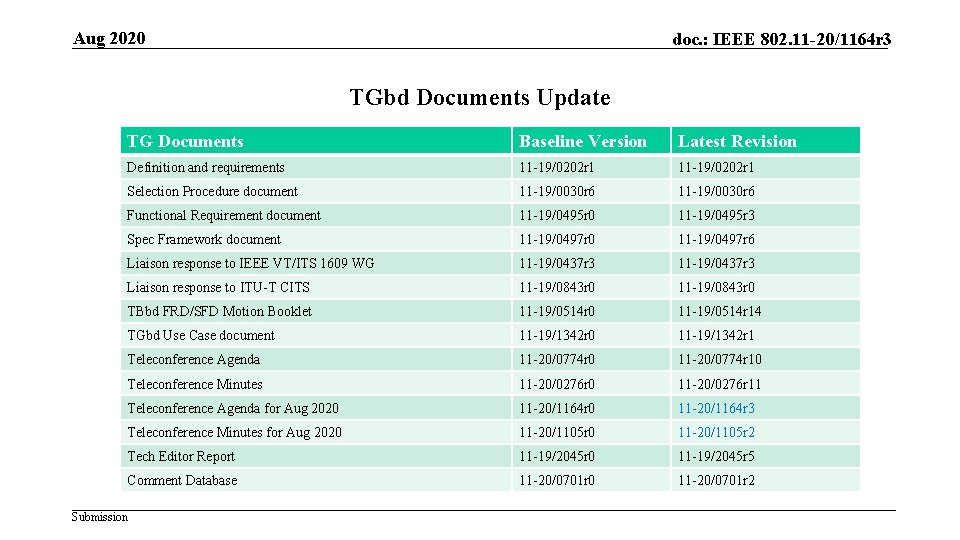 Aug 2020 doc. : IEEE 802. 11 -20/1164 r 3 TGbd Documents Update TG