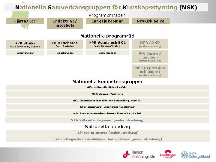 Nationella Samverkansgruppen för Kunskapsstyrning (NSK) Programområden Hjärta/Kärl Endoktrina/ metabola Lungsjukdomar Psykisk hälsa Nationella programråd