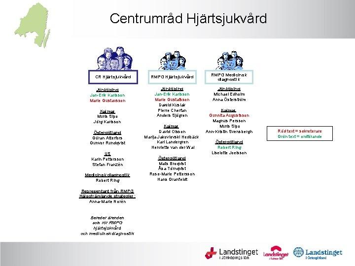 Centrumråd Hjärtsjukvård CR Hjärtsjukvård Jönköping Jan-Erik Karlsson Marie Gustavsson Kalmar Muris Sipo Jörg Karlsson