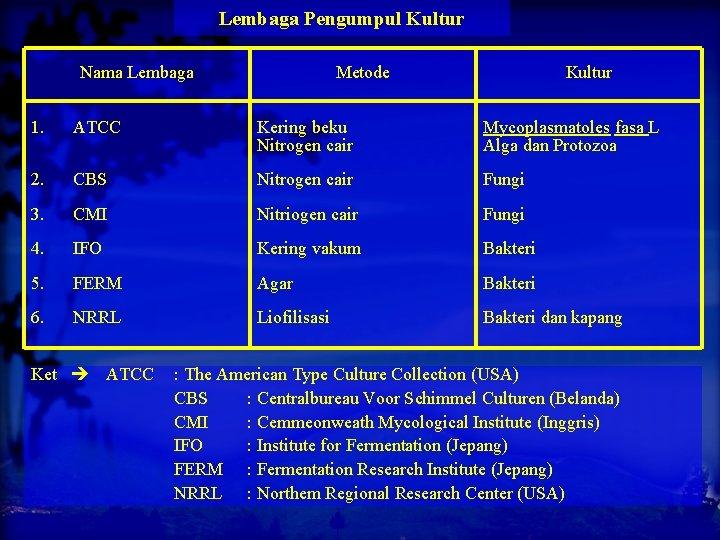 Lembaga Pengumpul Kultur Nama Lembaga Metode Kultur 1. ATCC Kering beku Nitrogen cair Mycoplasmatoles