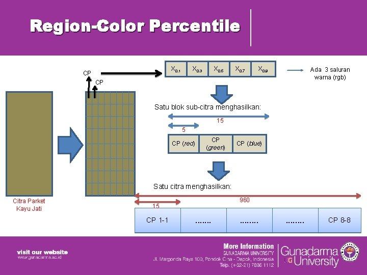 Region-Color Percentile X 0. 1 CP X 0. 3 X 0. 5 X 0.