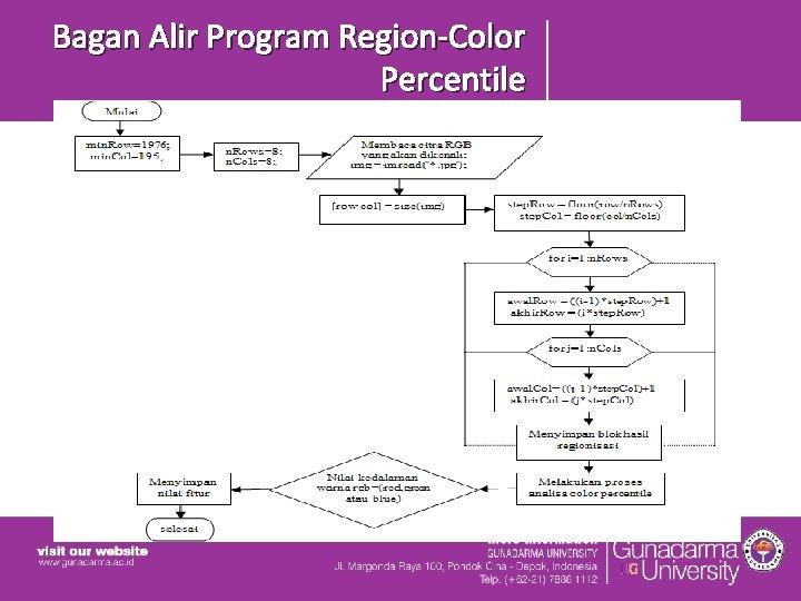 Bagan Alir Program Region-Color Percentile