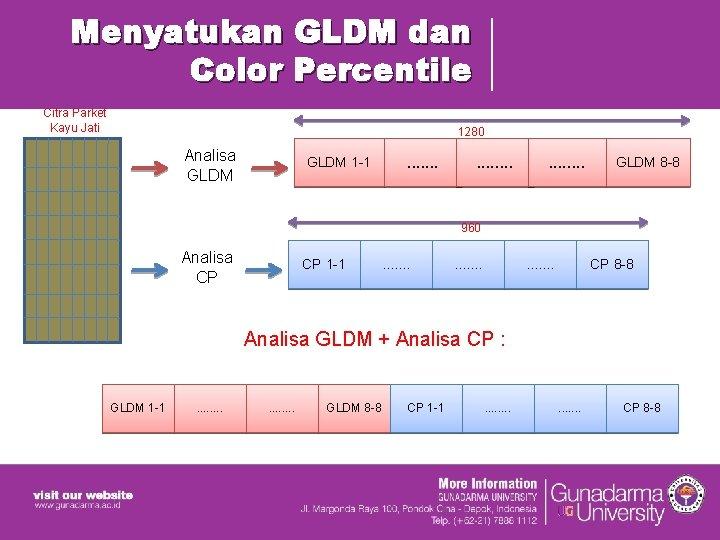 Menyatukan GLDM dan Color Percentile Citra Parket Kayu Jati 1280 Analisa GLDM 1 -1