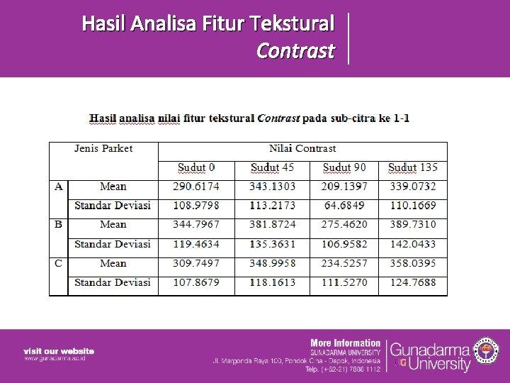 Hasil Analisa Fitur Tekstural Contrast