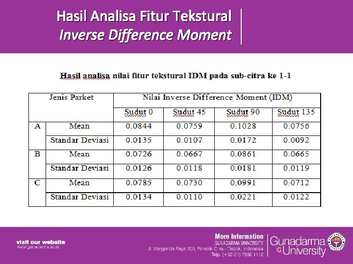 Hasil Analisa Fitur Tekstural Inverse Difference Moment