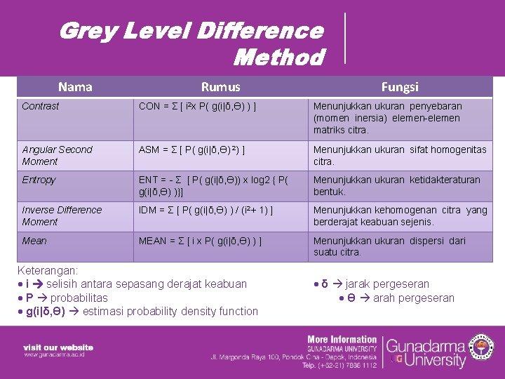 Grey Level Difference Method Nama Rumus Fungsi Contrast CON = Σ [ i 2