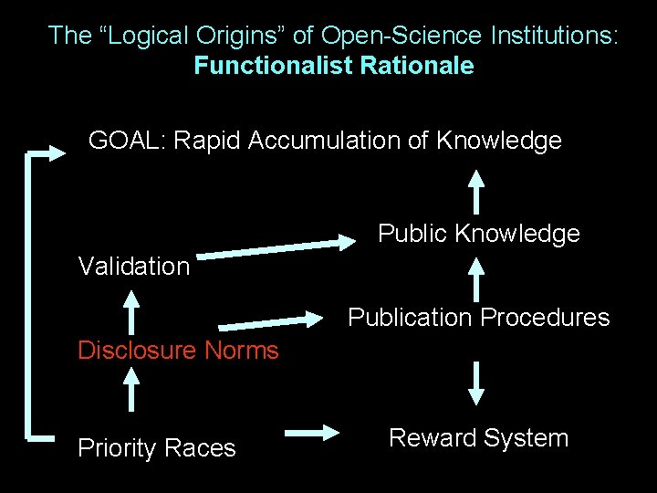"""The """"Logical Origins"""" of Open-Science Institutions: Functionalist Rationale GOAL: Rapid Accumulation of Knowledge Public"""