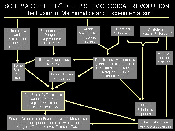 """SCHEMA OF THE 17 TH C. EPISTEMOLOGICAL REVOLUTION: """"The Fusion of Mathematics and Experimentalism"""""""
