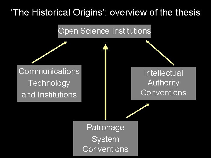 'The Historical Origins': overview of thesis Open Science Institutions Communications Technology and Institutions Intellectual