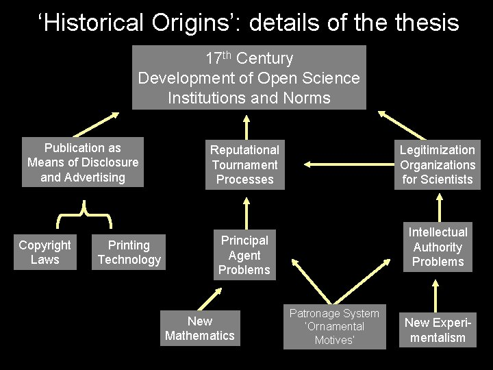 'Historical Origins': details of thesis 17 th Century Development of Open Science Institutions and