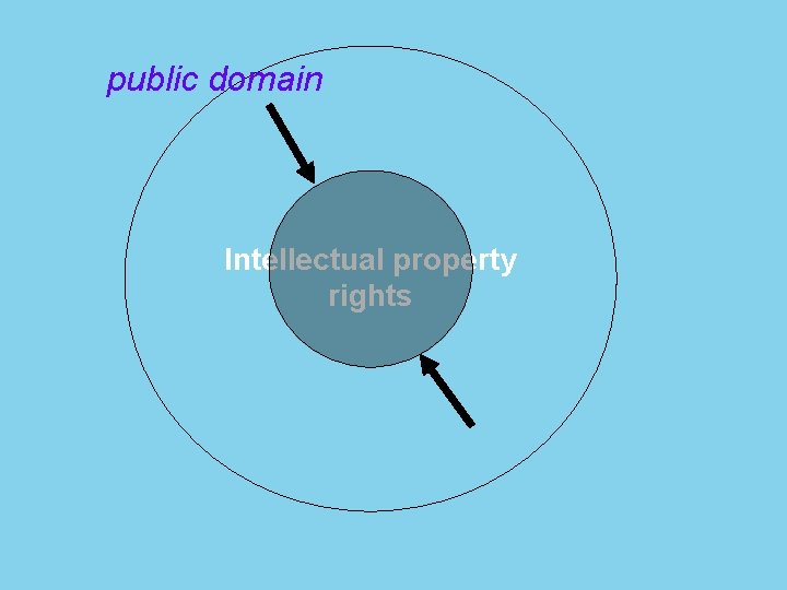 public domain Intellectual property rights