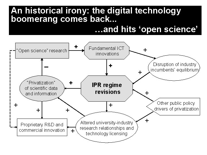 An historical irony: the digital technology boomerang comes back. . . …and hits 'open