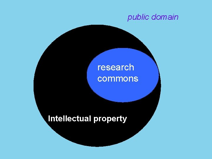 public domain research commons Intellectual property