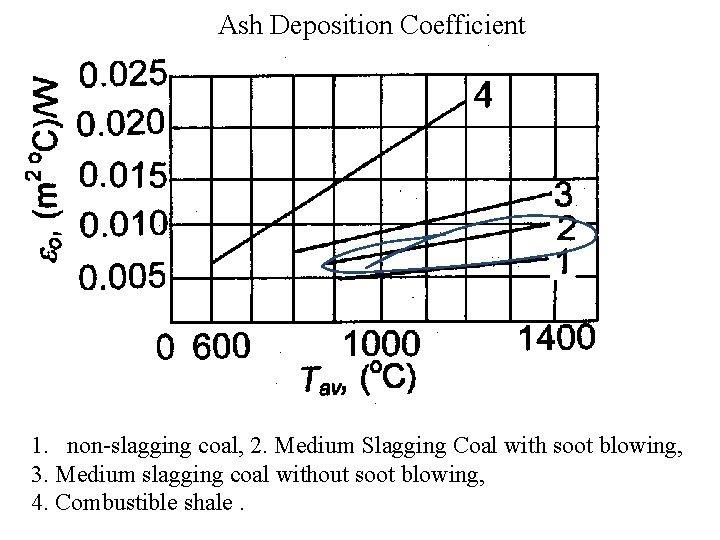 Ash Deposition Coefficient 1. non-slagging coal, 2. Medium Slagging Coal with soot blowing, 3.