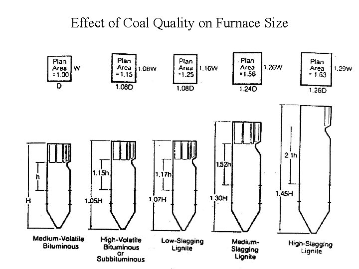 Effect of Coal Quality on Furnace Size