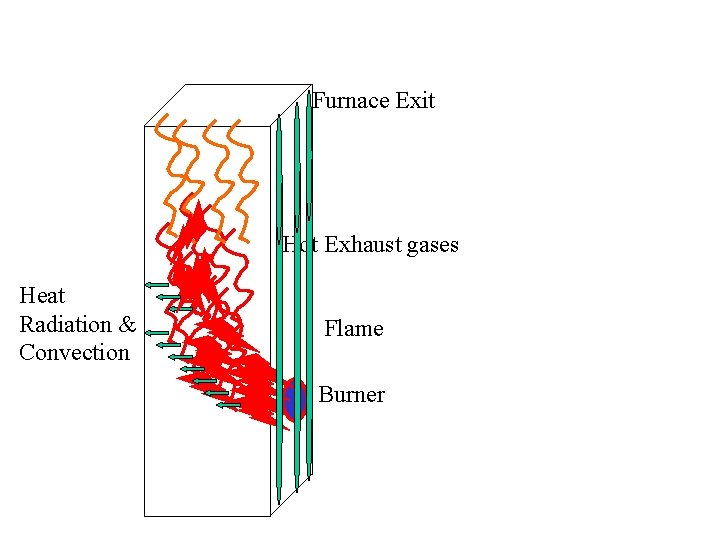 Furnace Exit Hot Exhaust gases Heat Radiation & Convection Flame Burner