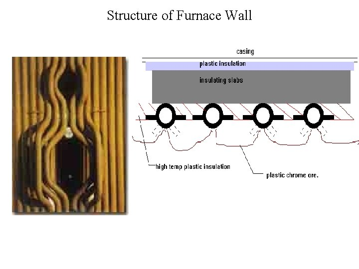 Structure of Furnace Wall