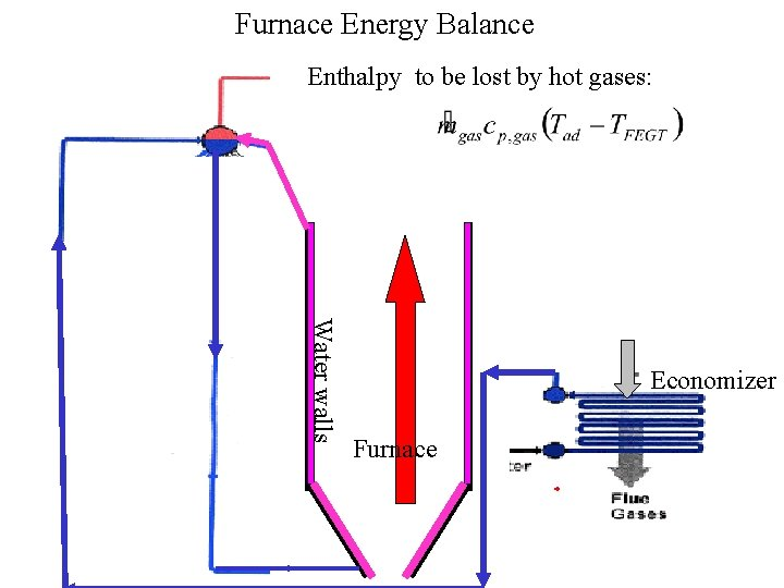 Furnace Energy Balance Enthalpy to be lost by hot gases: Water walls Economizer Furnace