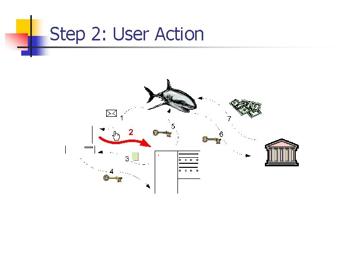 Step 2: User Action