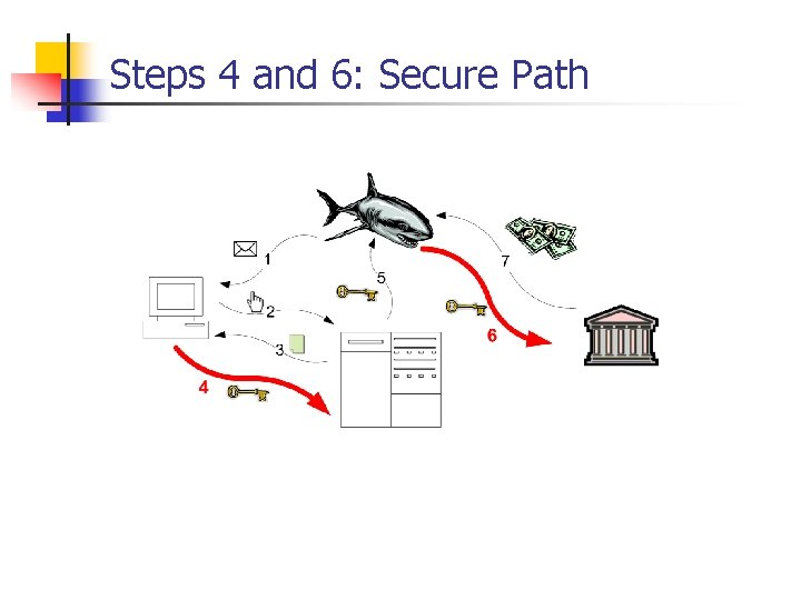 Steps 4 and 6: Secure Path