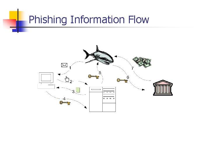 Phishing Information Flow