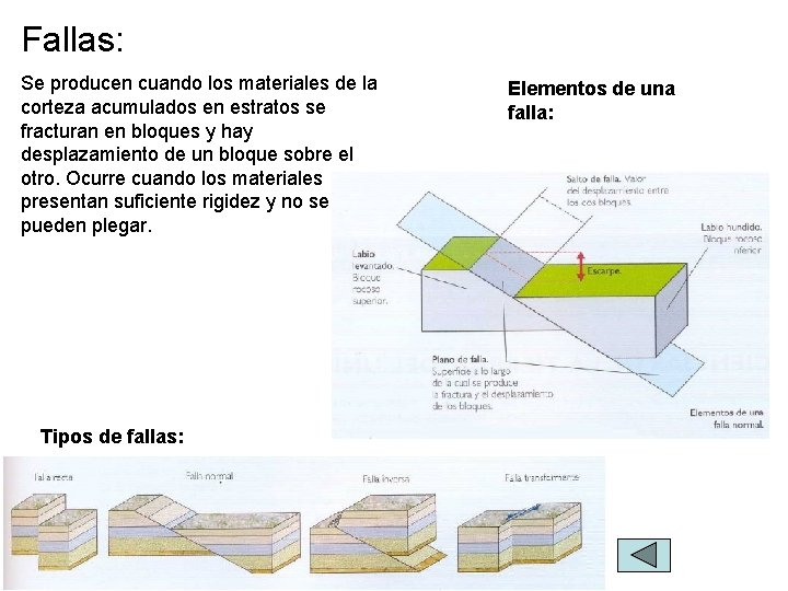 Fallas: Se producen cuando los materiales de la corteza acumulados en estratos se fracturan