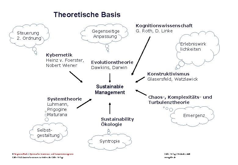 Theoretische Basis Gegenseitige Anpassung Steuerung 2. Ordnung Kognitionswissenschaft G. Roth, D. Linke Erlebniswirk lichkeiten
