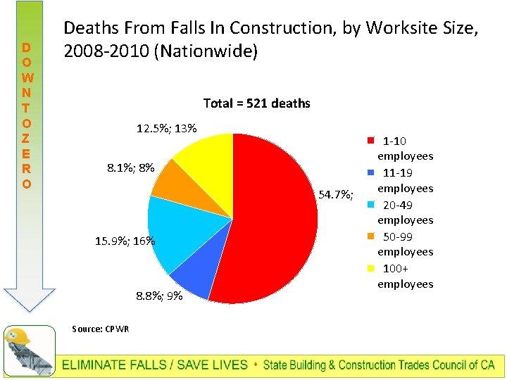 D O W N T O Z E R O Deaths From Falls In