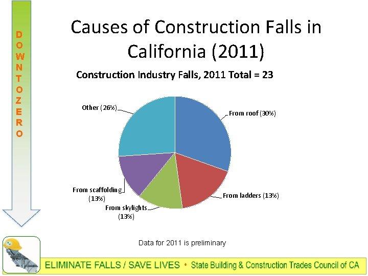 D O W N T O Z E R O Causes of Construction Falls