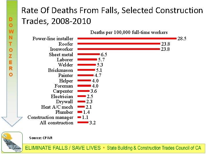 D O W N T O Z E R O Rate Of Deaths From
