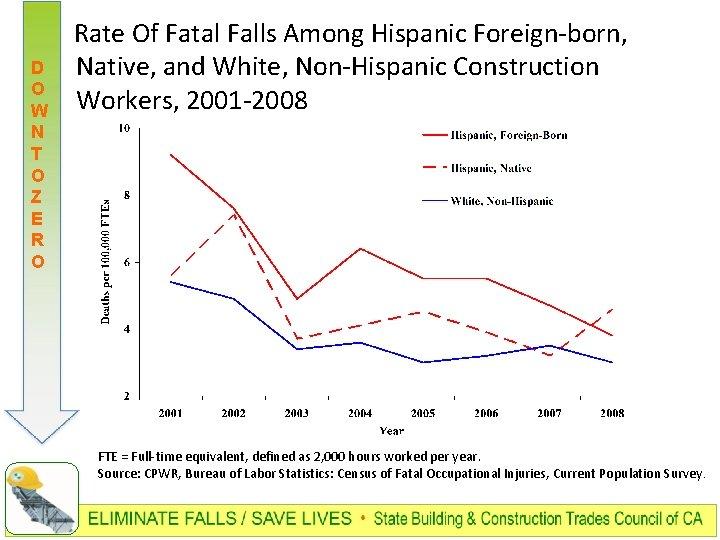 D O W N T O Z E R O Rate Of Fatal Falls