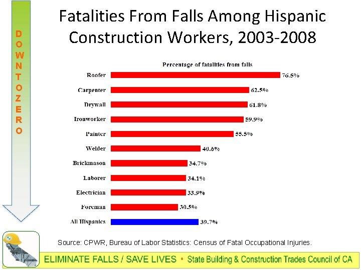 D O W N T O Z E R O Fatalities From Falls Among