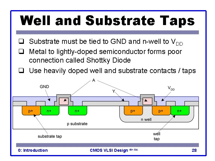 Well and Substrate Taps q Substrate must be tied to GND and n-well to