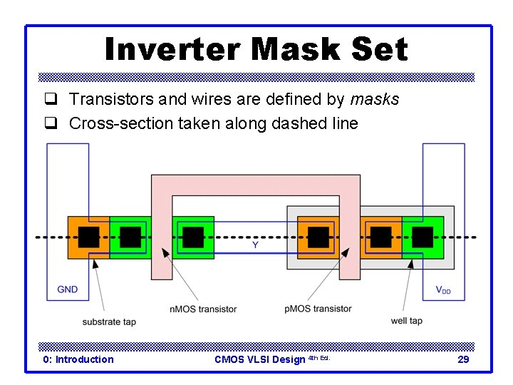 Inverter Mask Set q Transistors and wires are defined by masks q Cross-section taken
